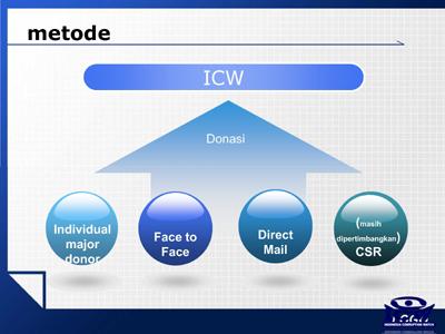 Metode Fundraising ICW