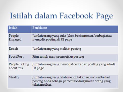 Istilah Dalam FB Page